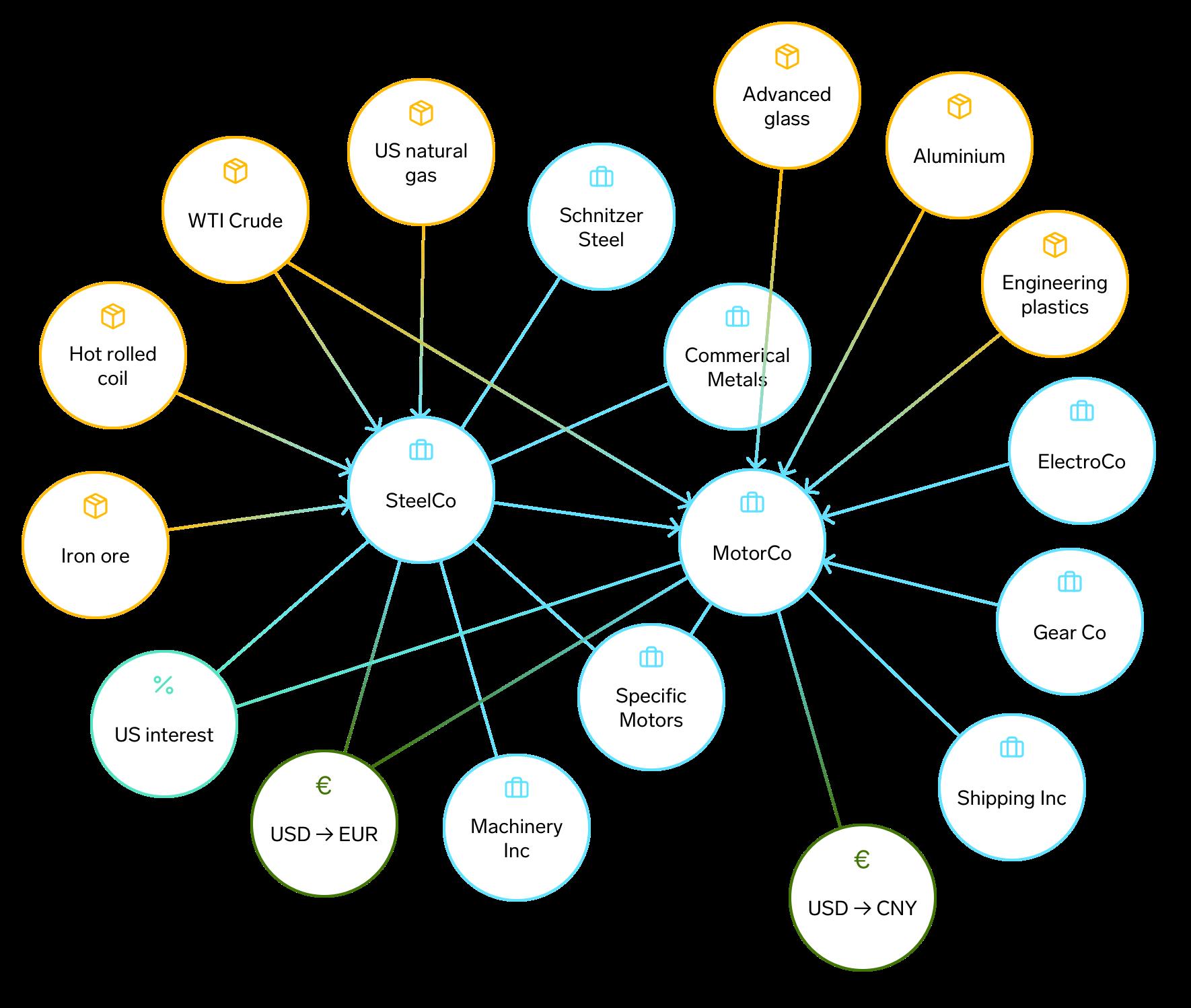 Exabel's impact graph
