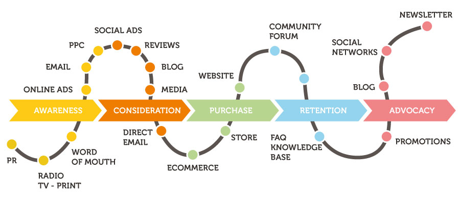 the diagram of the path of a customer journey from awareness to advocacy