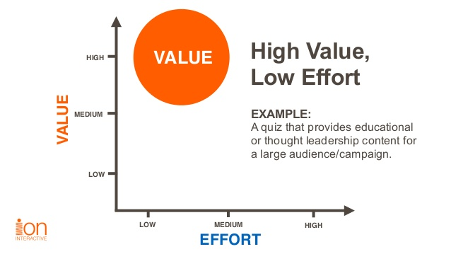 a graph with the axes of value and effort, showing the placement of high value, low effort