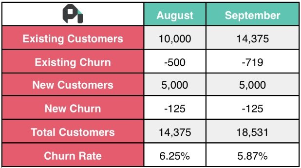 Churn and retention chart