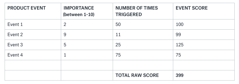 a table to score user engagement