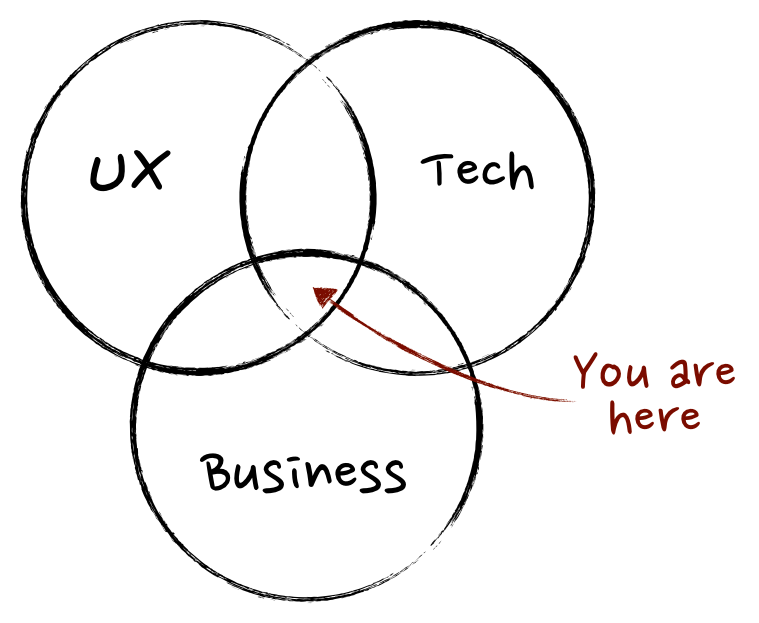 A venn diagram representing the location of product managers as the intersection between UX, technology, and business.