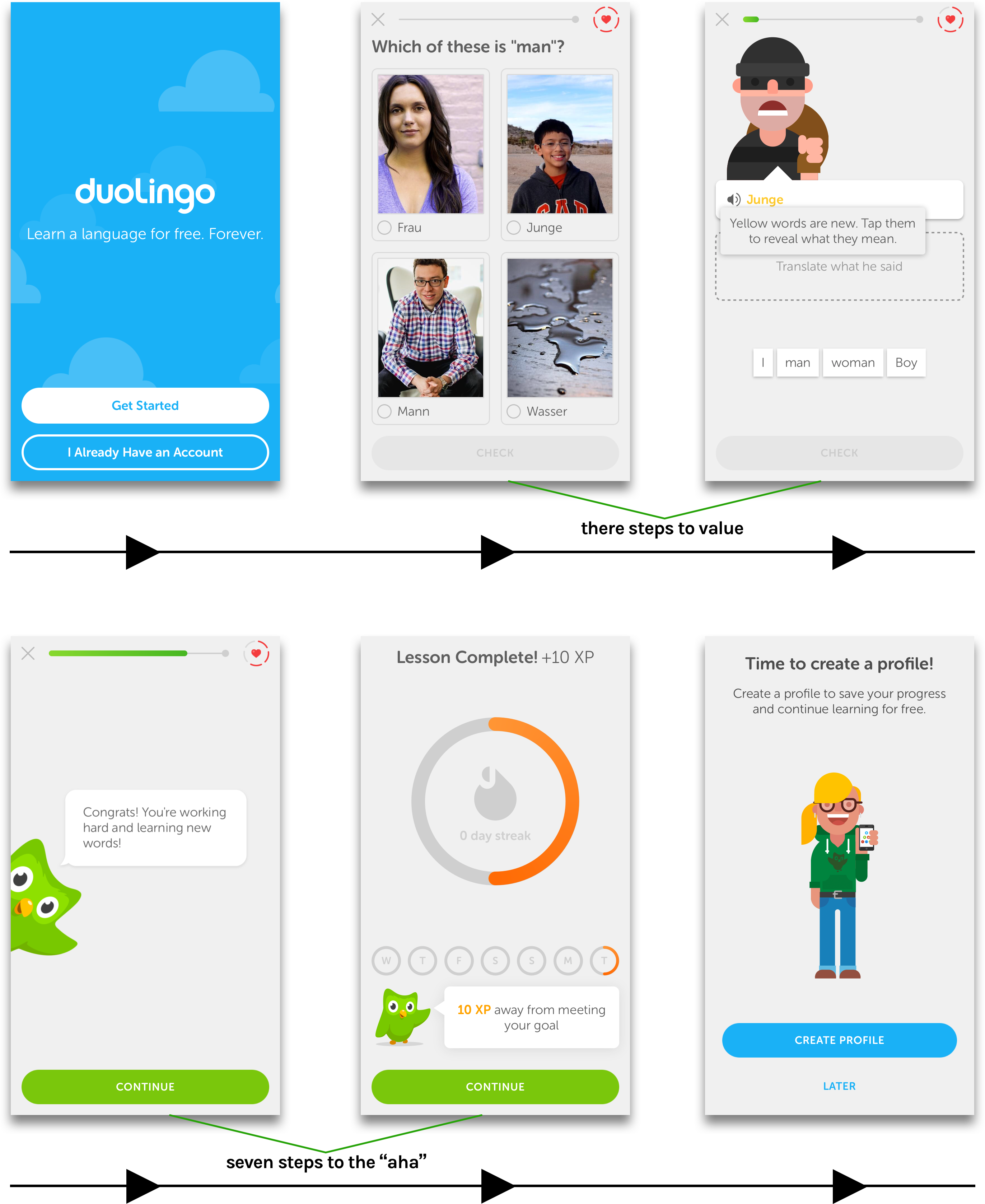 6 screenshots from Duolingo's onboarding flow, showing how quickly they provide value to their users