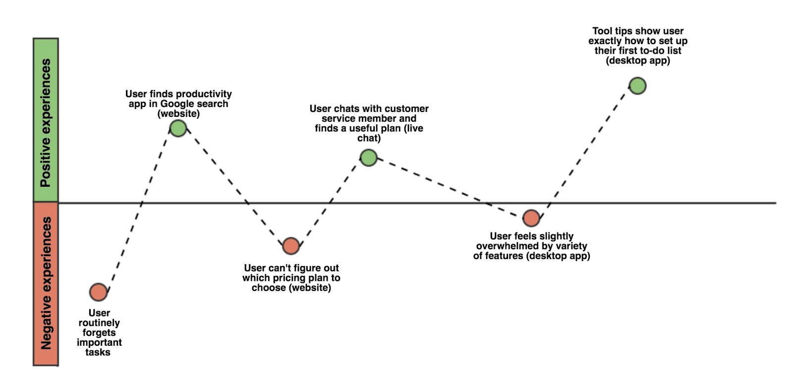 A graph of a user journey that shows if each experience was positive or negative