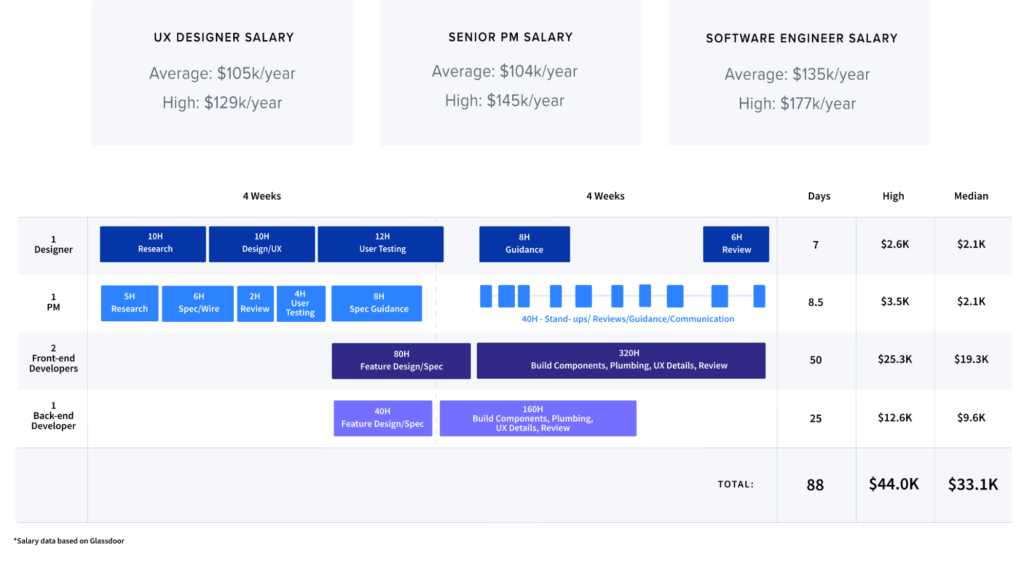the cost benefit analysis of building an onboarding experience in house or using Appcues