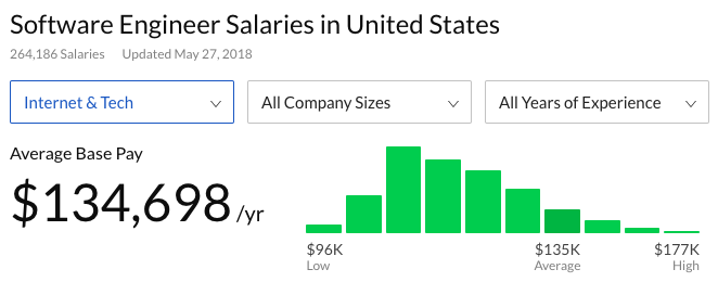 Average software engineer salaries in the US, showing the average base pay is about $134,000