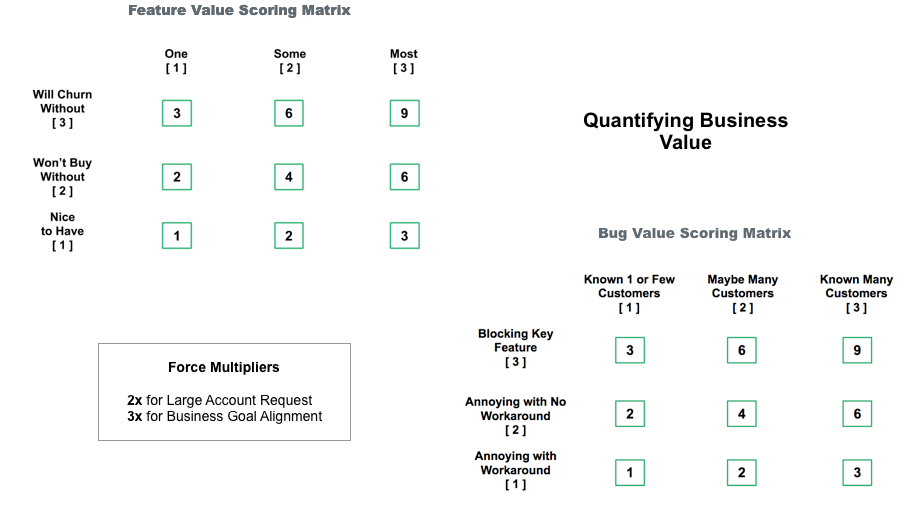 A feature value scoring matrix showing how to score features based on how many customer will be effected and what the features mean to them
