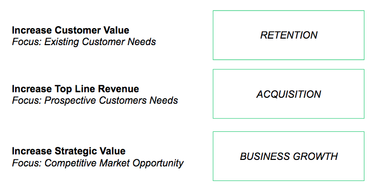 An image showing 3 business goals: retention, aquisition, and growth