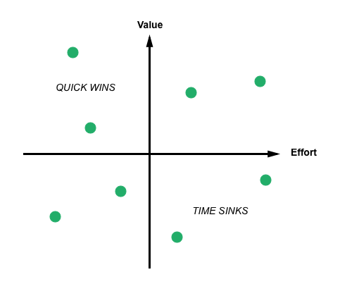 A matrix with two axis: effort and value that show quick wins are in the quandrant of high value, low effort; and time sinks are in the high effort, low value quandrant