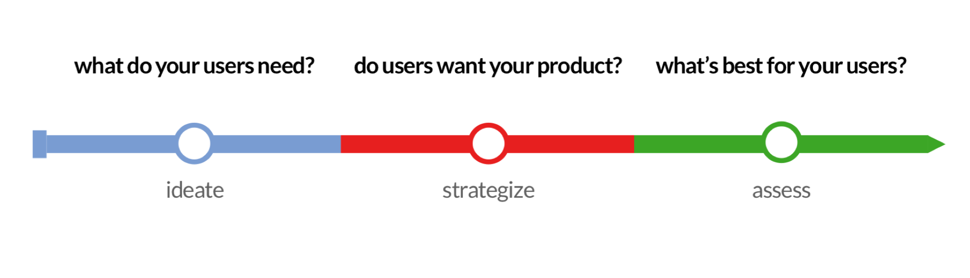 "an image of an arrow. First, along the arrow is the section ""ideate"" with the question ""what do your users need?"". Next, the middle section is ""strategize"" with the question ""do you users want your product?"". The final section is ""success"" with the question, ""what's best for your users?"""