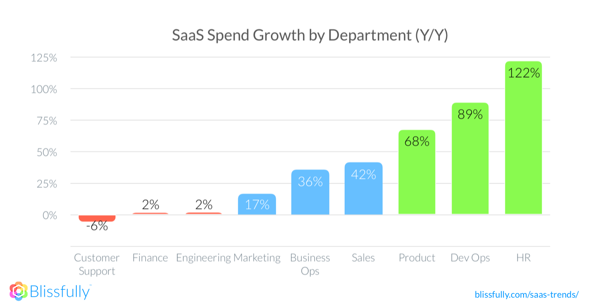 A graph that shows the year over year growth of SaaS spend growth by department. HR is the highest at 122% growth. Customer support is the lowest at negative 6% growth.