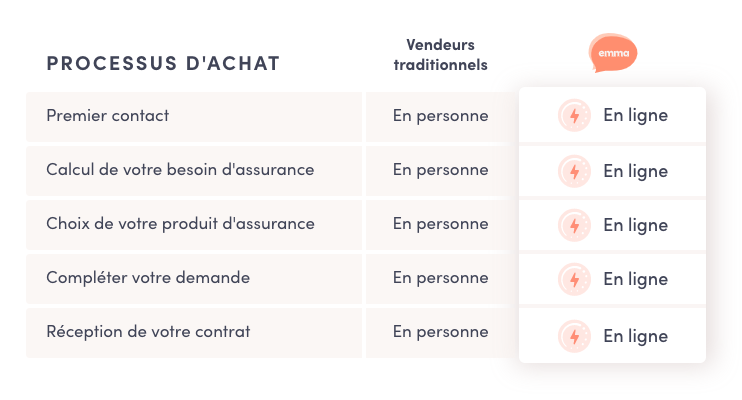 Méthode d'achat d'assurance vie traditionnel vs Emma