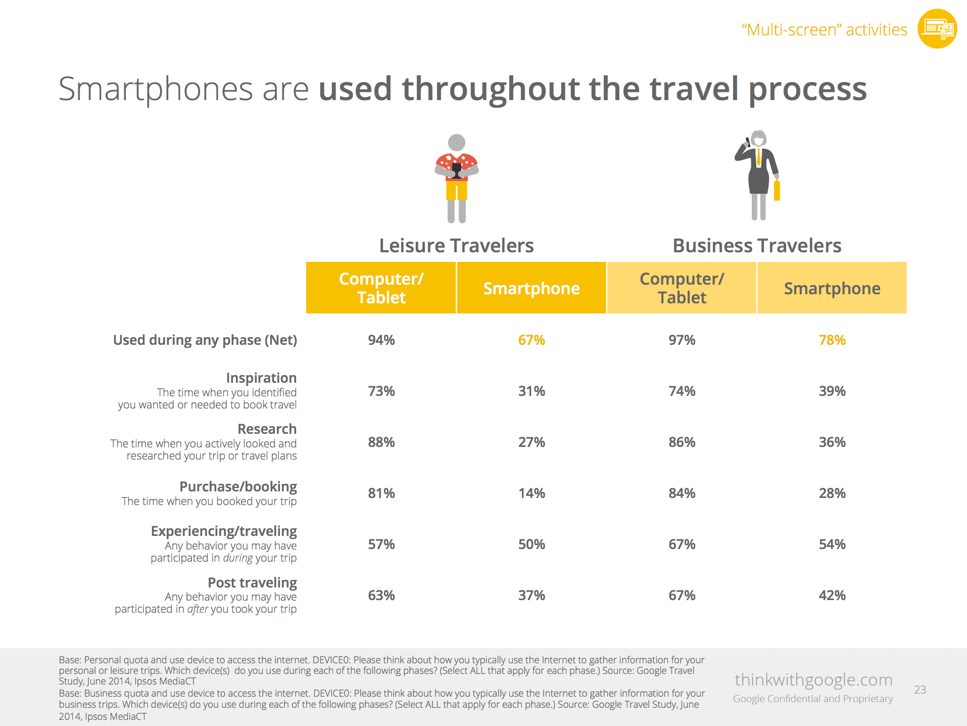 2014 Traveler's Road to Decision by Think with Google