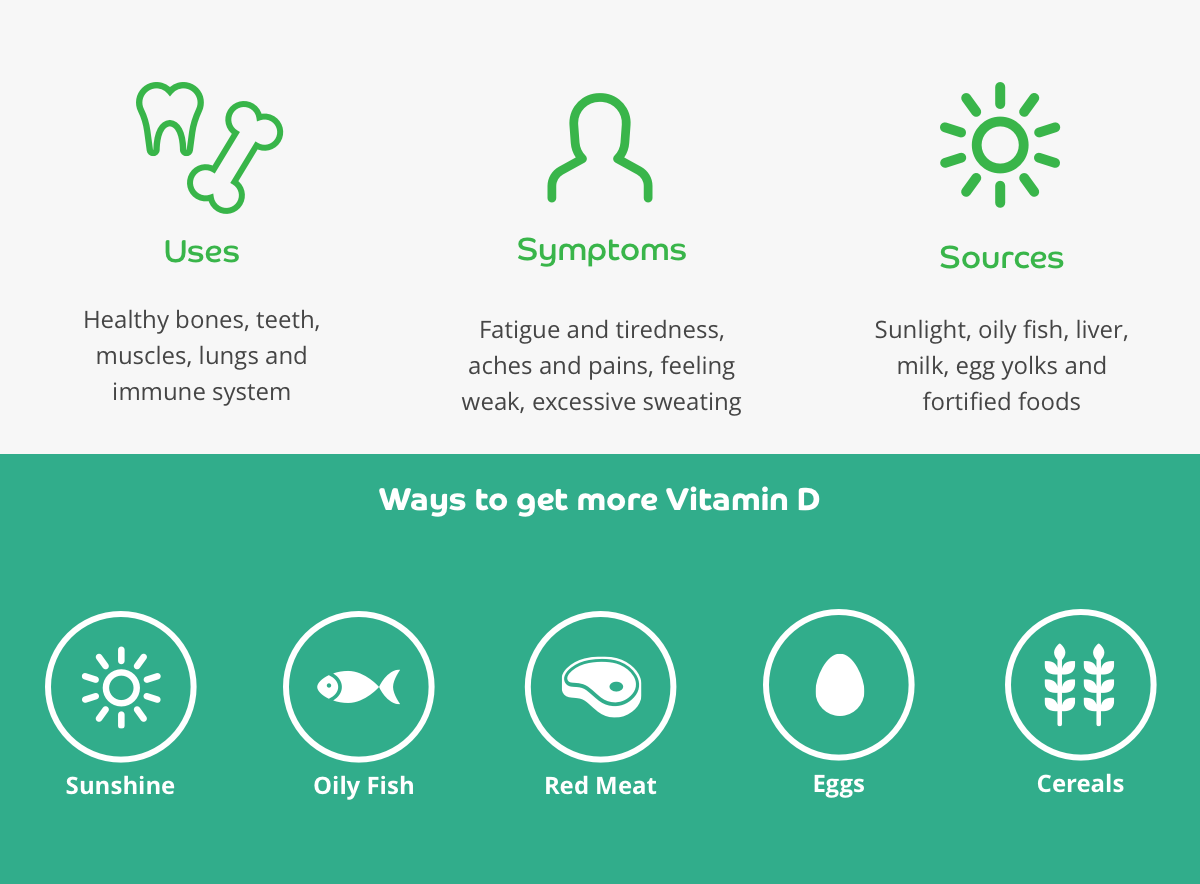 Vitamin D infographic: uses, deficiency symptoms and sources