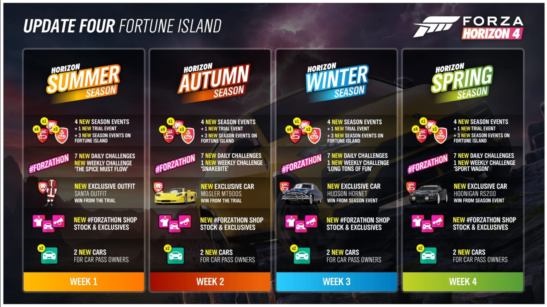 Forza Horizon 4 'Series 4' Car Pass Line-up Revealed