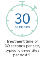 30 seconds treatment time per site, 3 sites per nostril