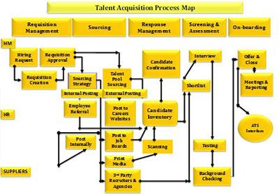 Talent acquisition process map