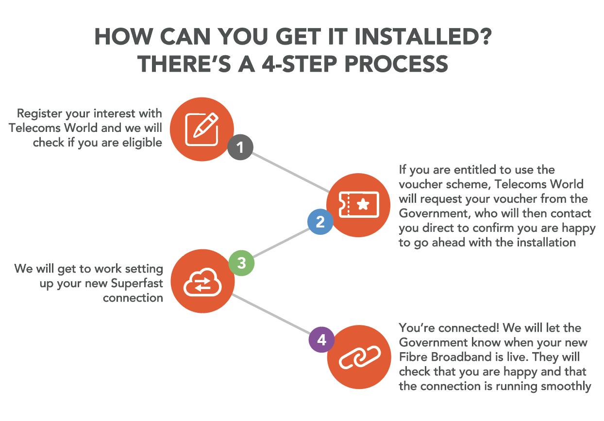 4 step install process