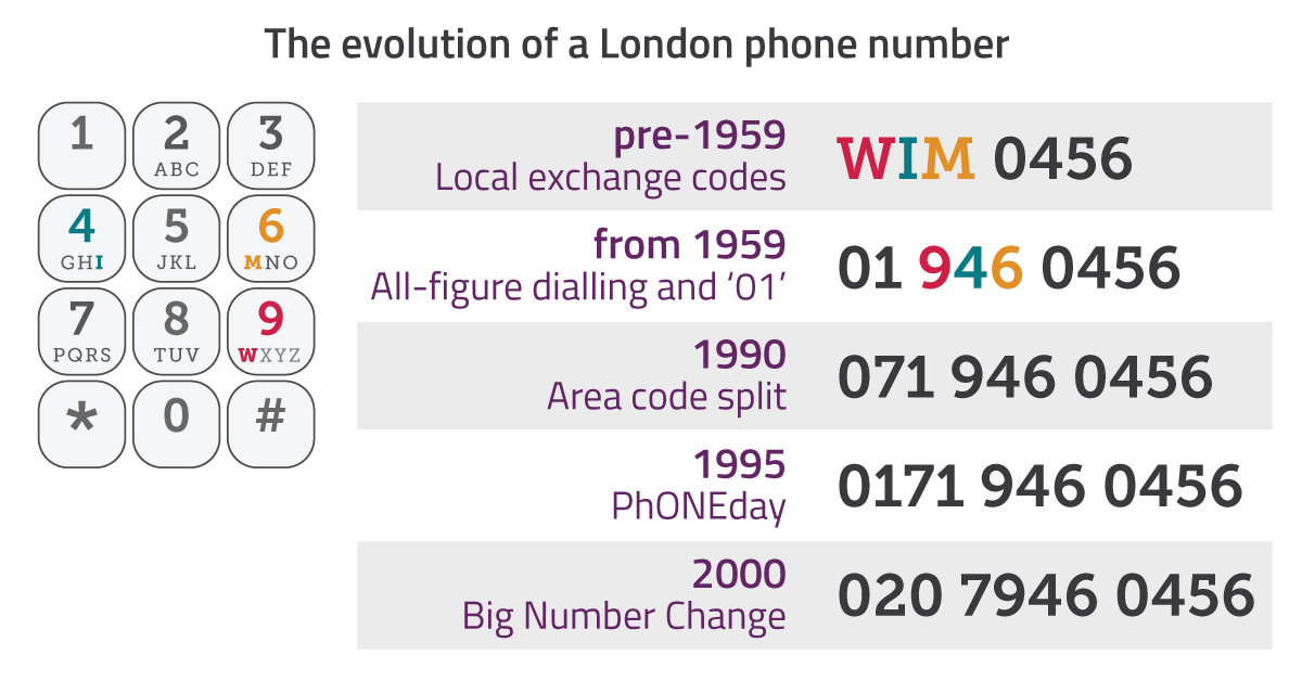 How phone numbers evolved