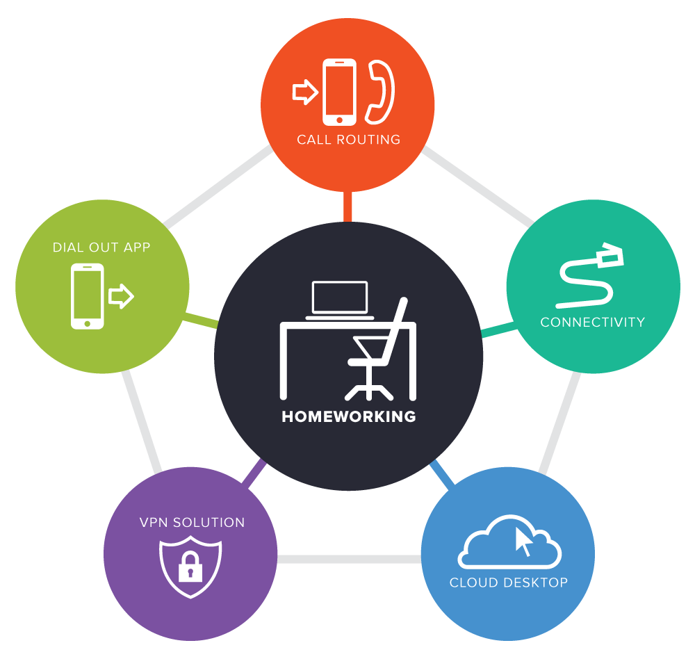 Products and Services Designed to Support Remote Working and Enhance Productivity