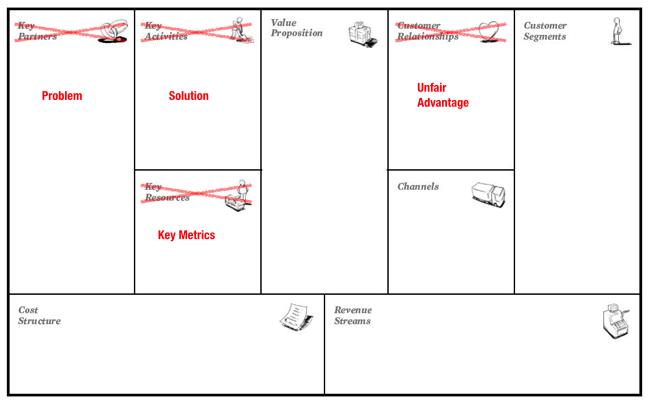 Lean canvas - business model canvas alternatief