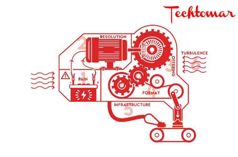 Profit Making Machine Framework - business model canvas alternatief