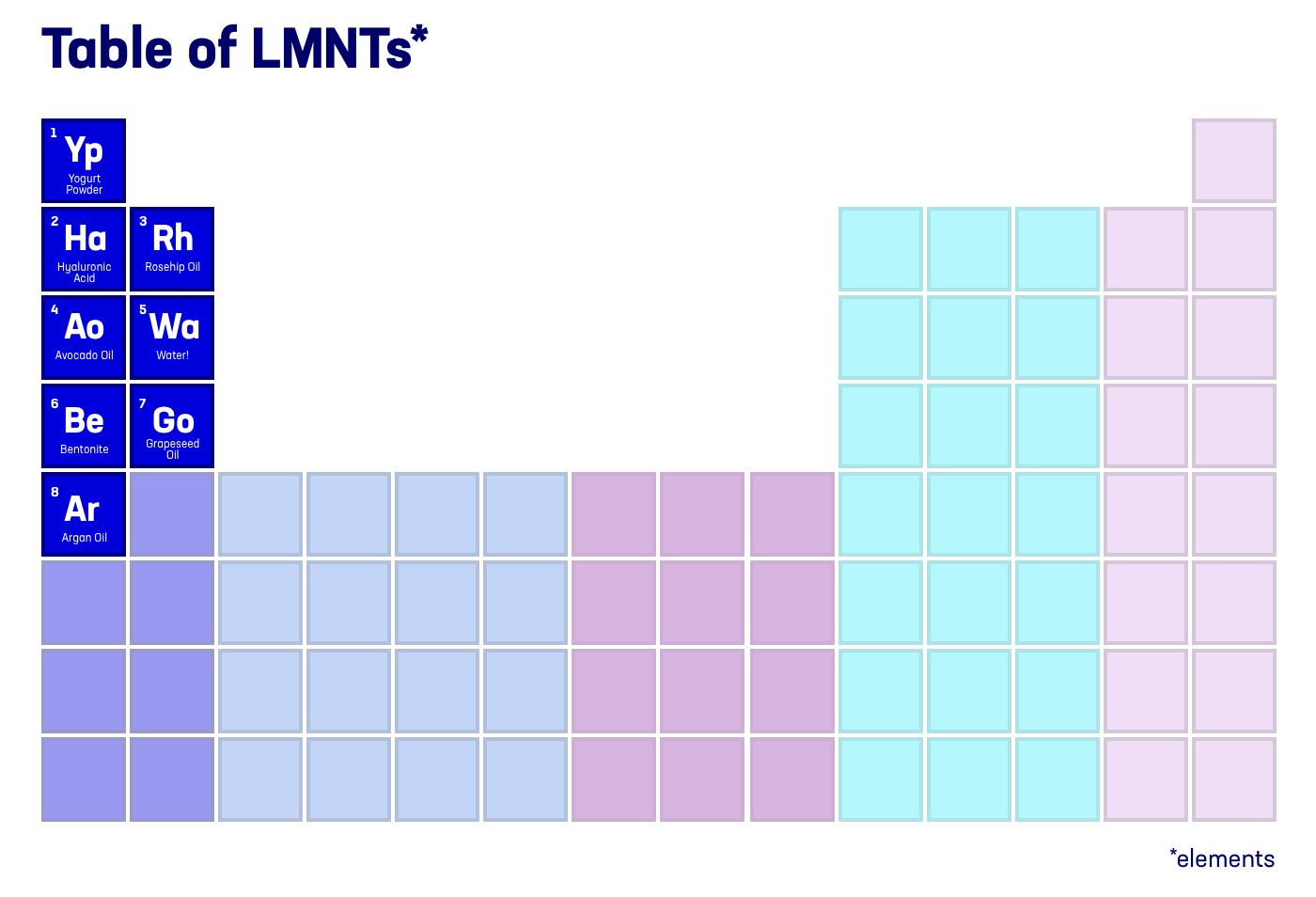 lmntl table