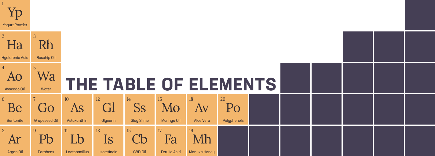 The table of elements for skincare