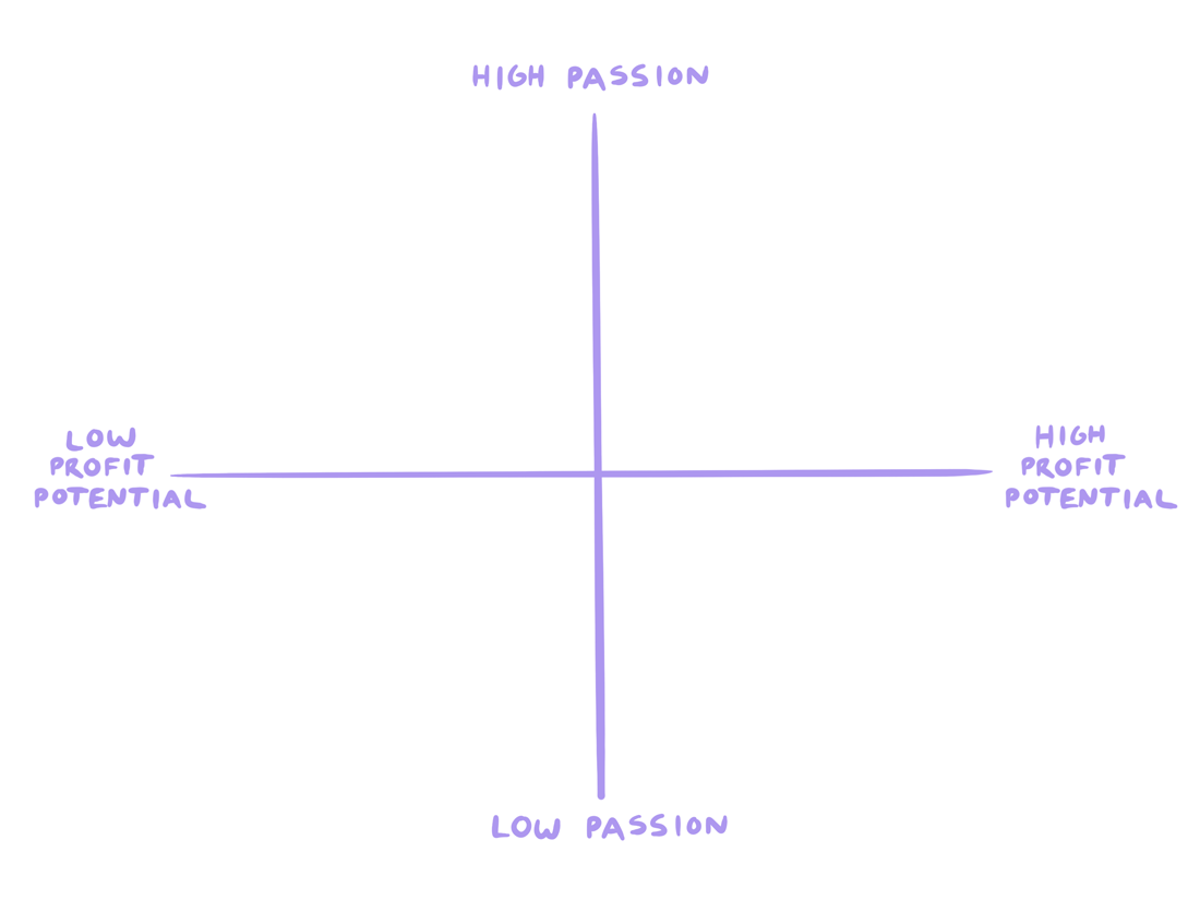 The Passion Profit Matrix for course ides