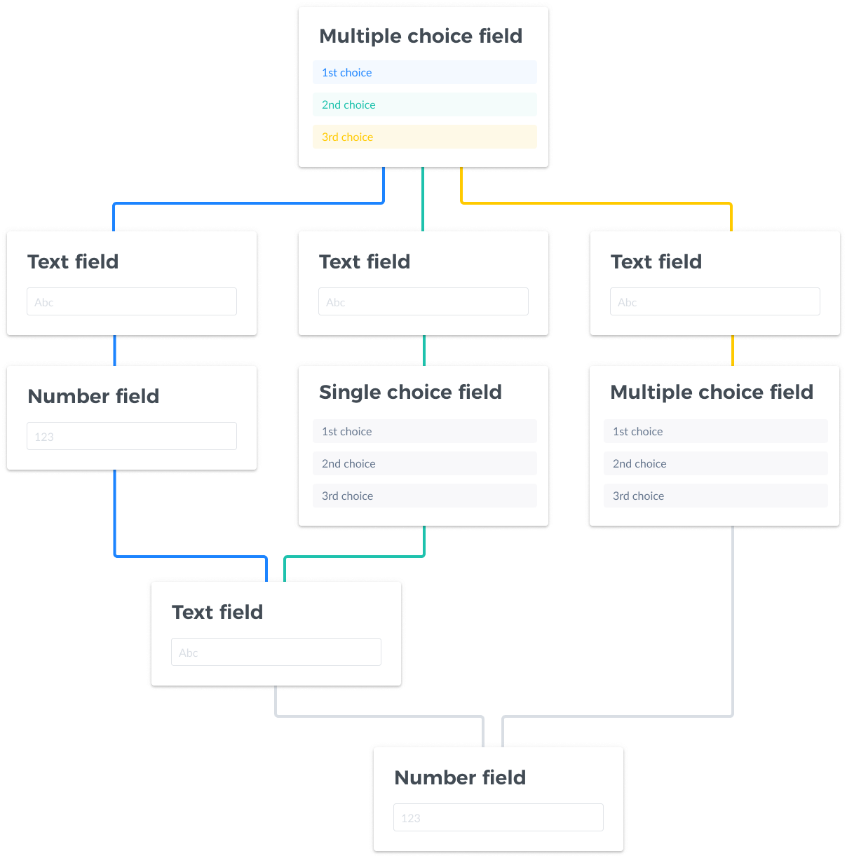 Multiple fields being connected via branching logic
