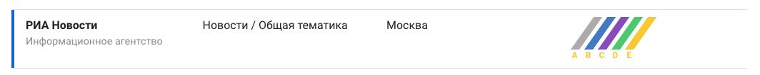 РИА Новости Coverage Rank