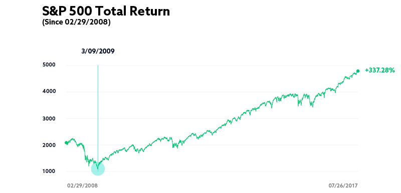 S&P 500 Total Return Since 2008