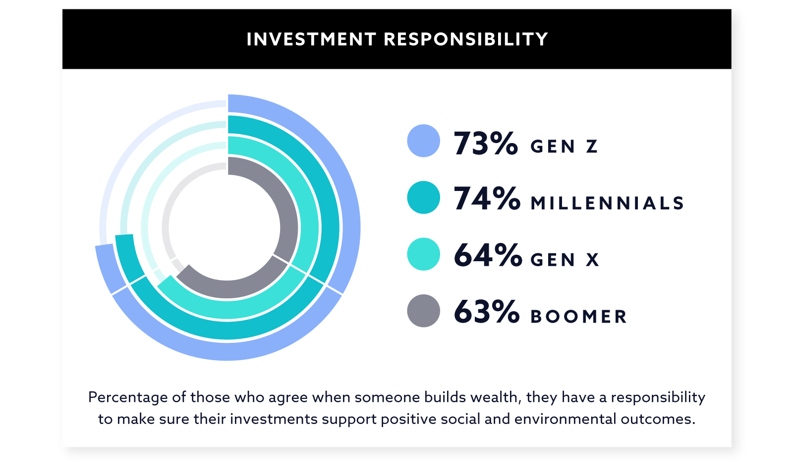 Investment Responsibility Graph