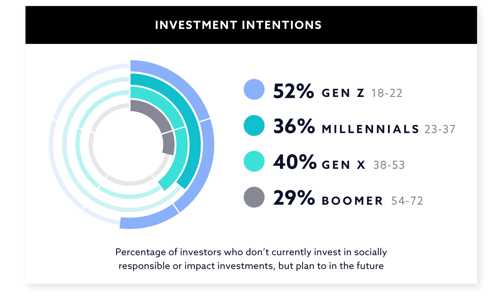 Investment Intentions Graph
