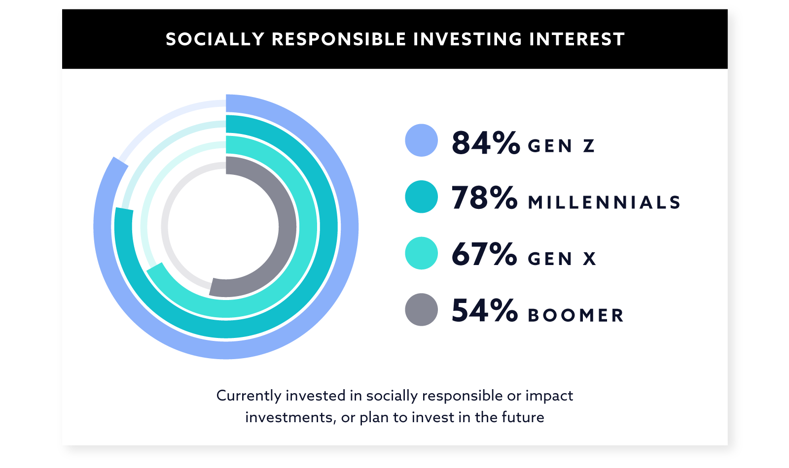 Socially Responsible Investing Interest Graph