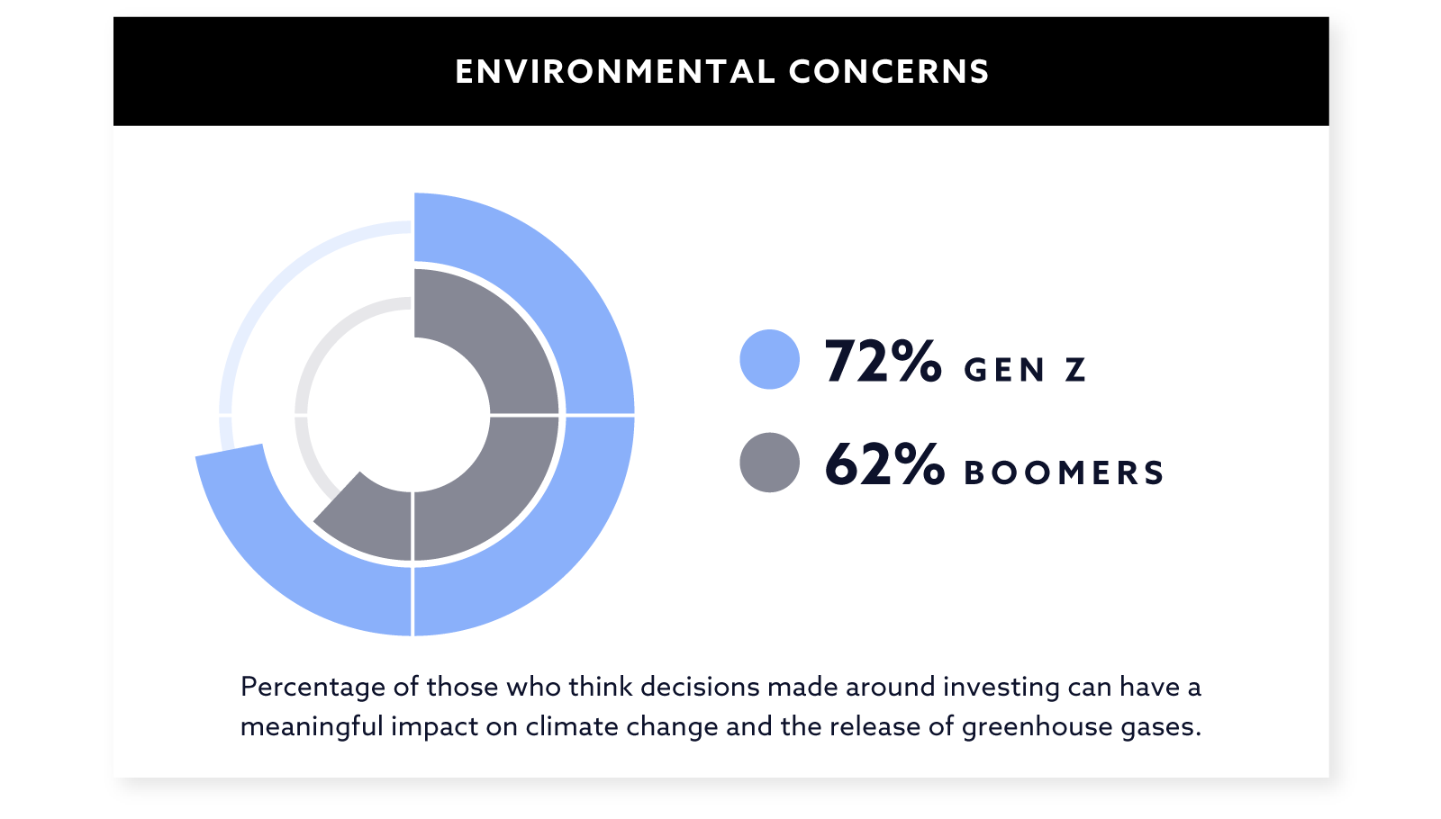 Investing by Environmental Concerns - Graph