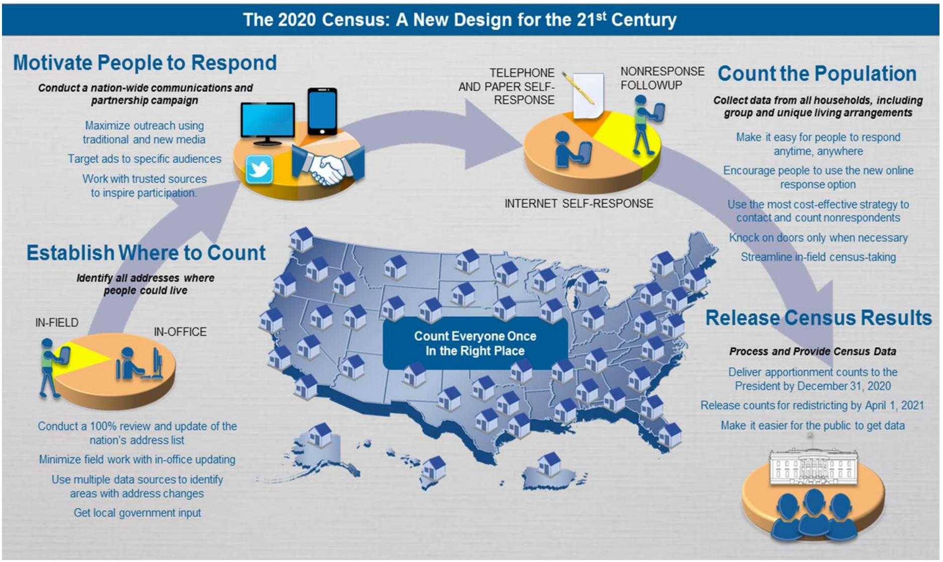 2020 Census Design