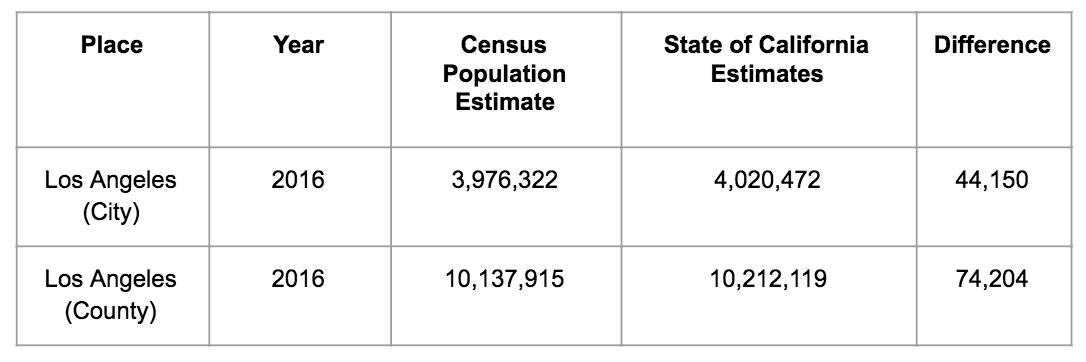 LA undercounted population numbers