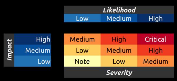 OWASP Chart