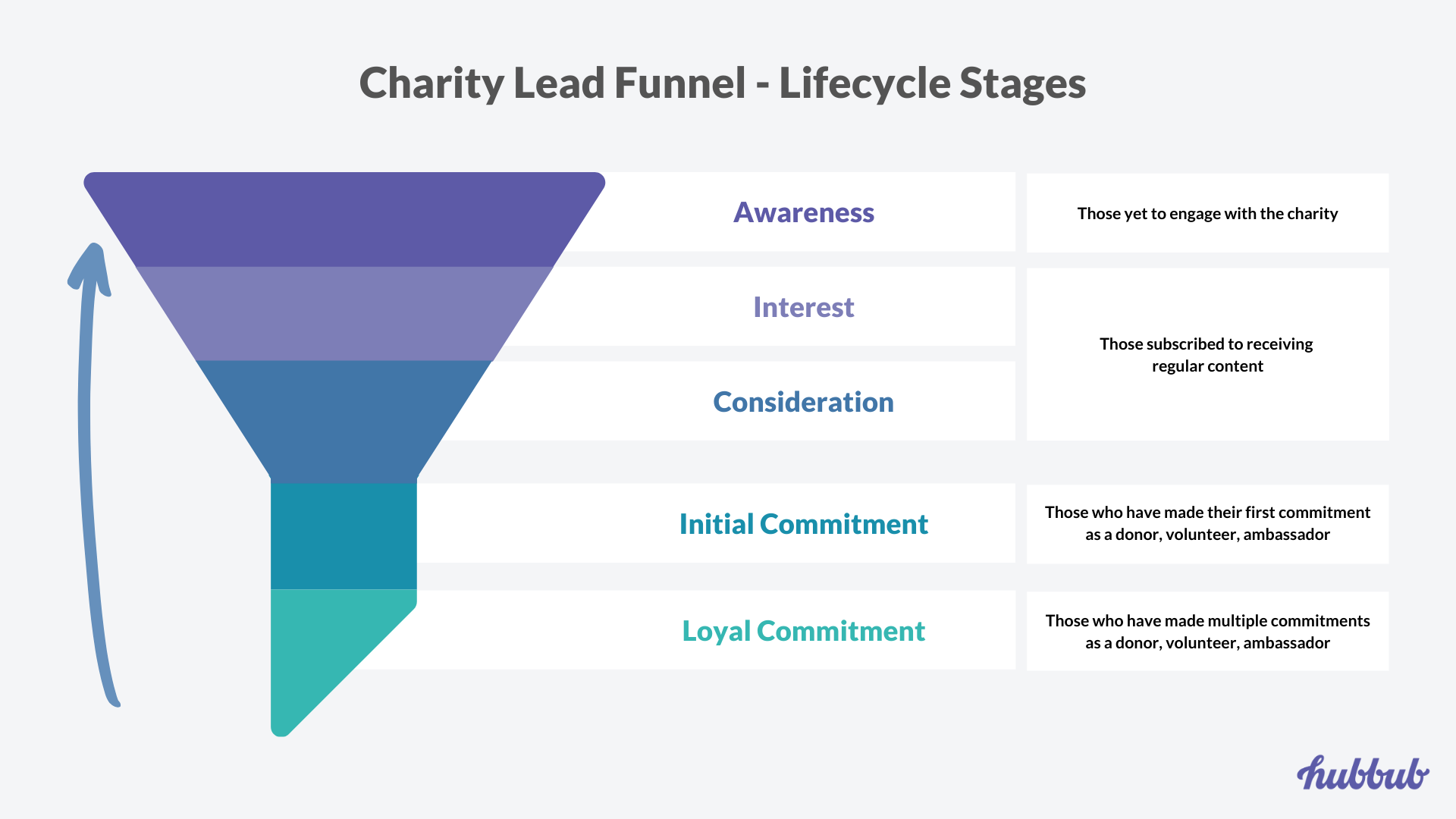Lead Generation Funnel - Lead Stages
