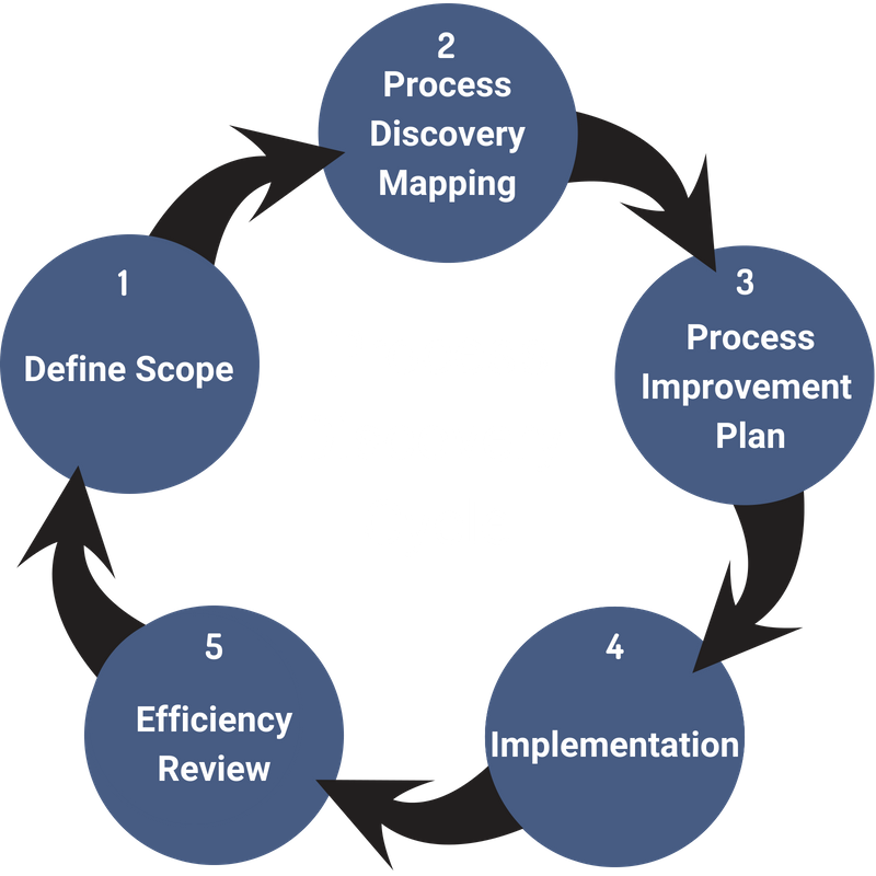 Process Discovery Cycle