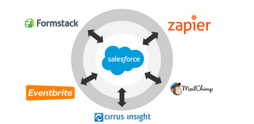 A diagram of how different tech tools can all integrate with Salesforce.