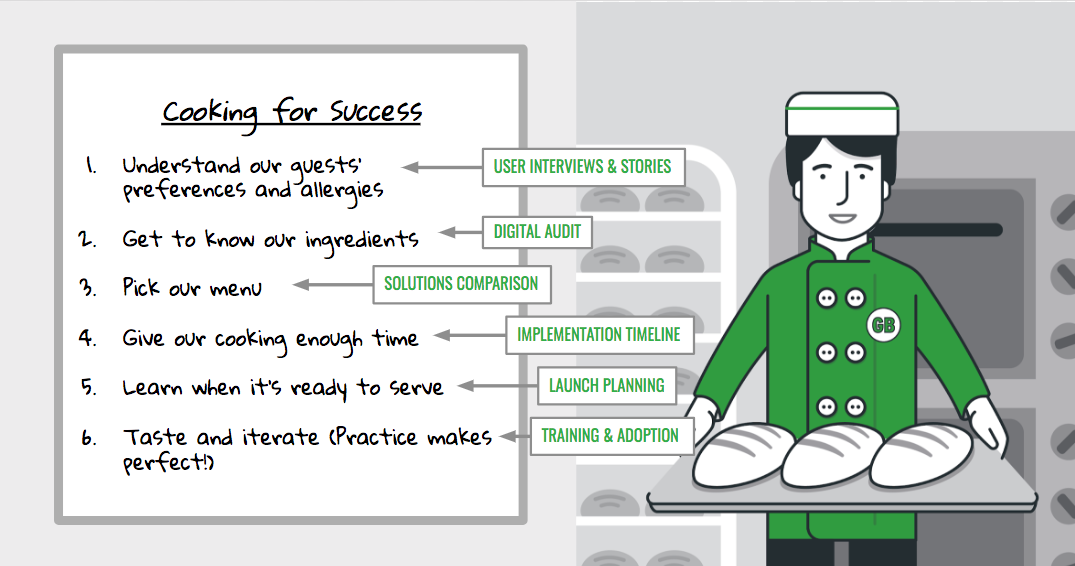 An infographic of GrantBook's digital strategy process shown as a set of cooking instructions, with an illustrated baker in the background.