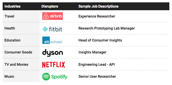 A sample table of different popular up-and-coming job descriptions for modern digital talent.