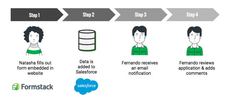 A diagram of how Salesforce can help track grants applications