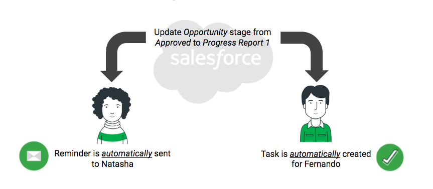 A diagram of how Salesforce might drive a grantmaking process