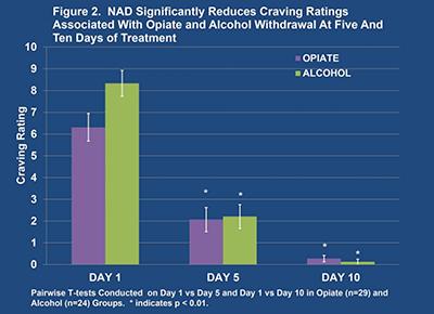 Fig. 2 - BR+NAD Study