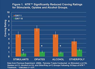 Fig. 1 - BR+NAD Study