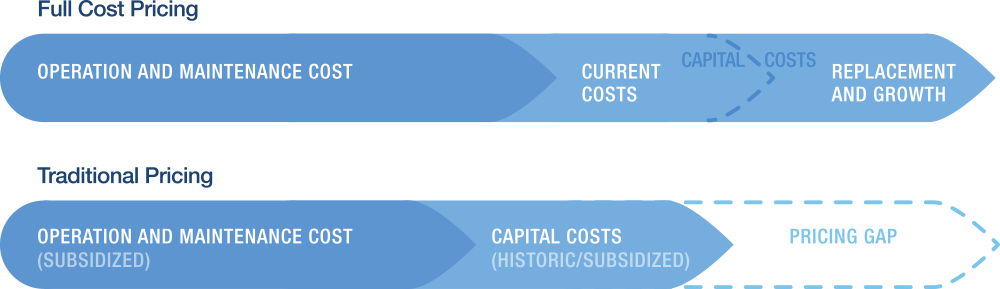 Cost pricing