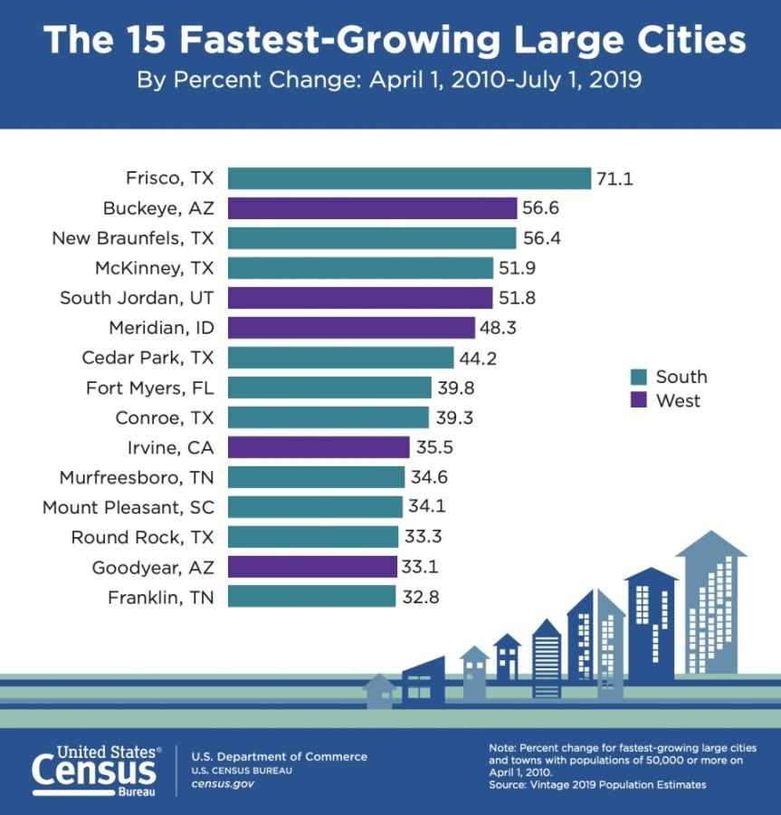Frisco, TX - the fastest growing large city